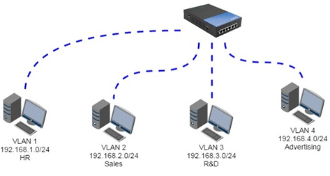 VLAN vs VPN: Main Differences Revealed