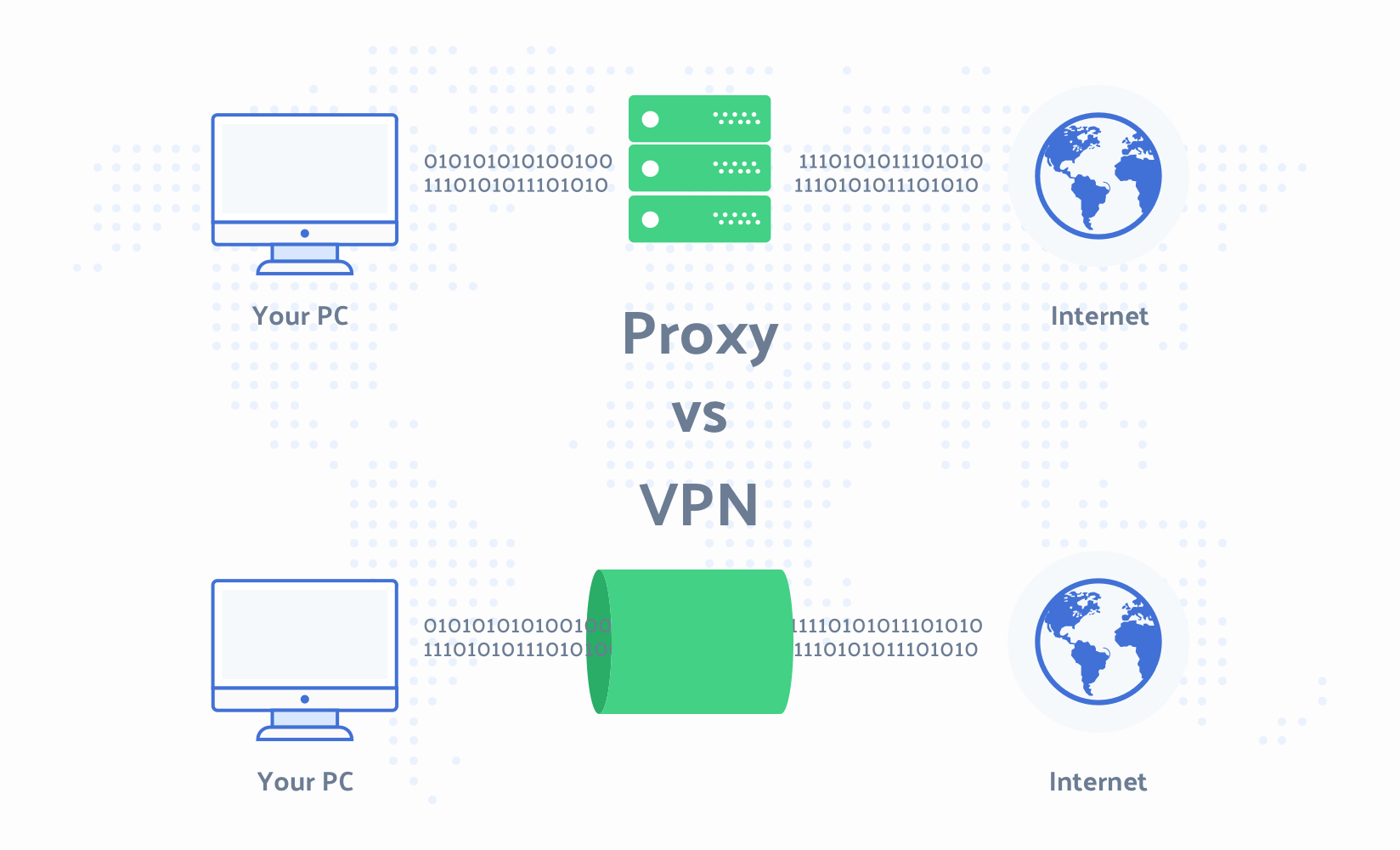 VPN and Proxy